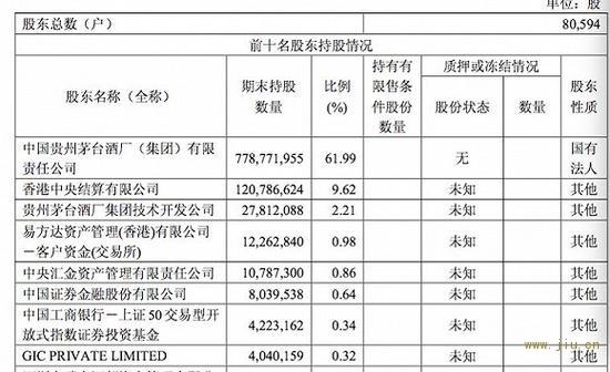 图片来源:贵州茅台2019年第一季报