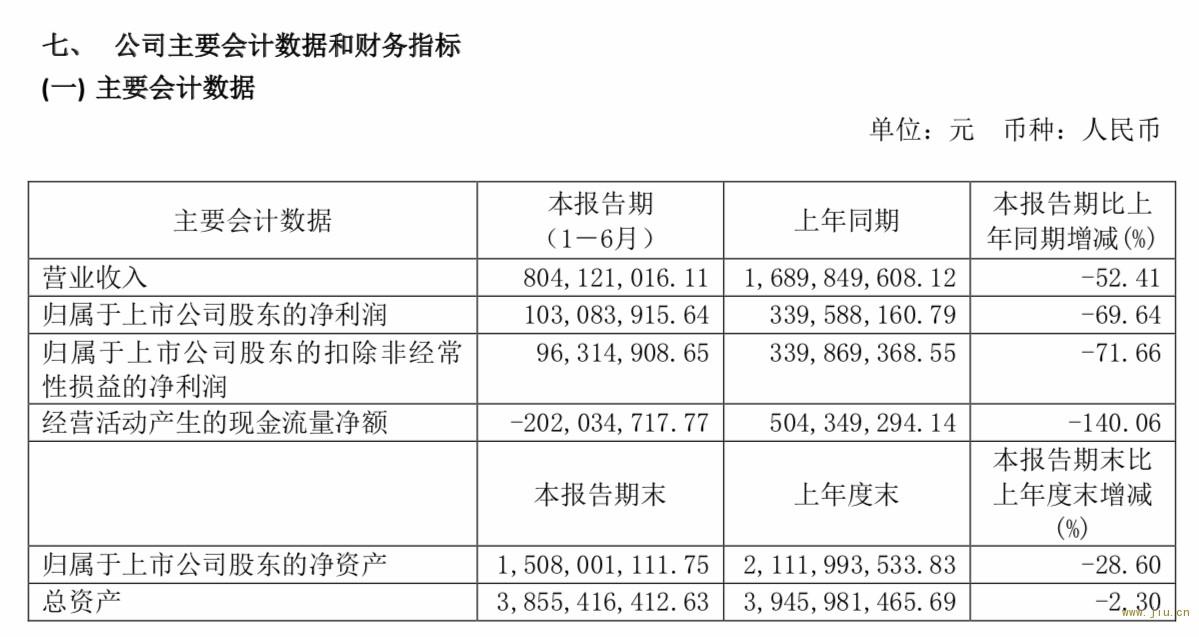 水井坊2020上半年营收、净利分别下滑52.41%、69.64%